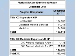 Florida Kidcare Eligibility Chart 2019 State Disputes Report About Chip Funds Wusf News