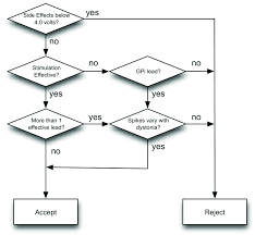 Simplified Flowchart Of Decision Making Process Based On Nmu