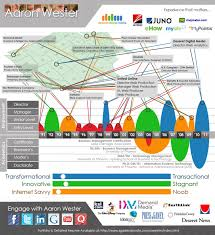 Infographic resume visualization Infographic