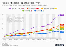 Chart Premier League Tops The Big Five By Far Statista