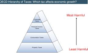 Health Care Tax Credit Chart Taxation In The Republic Of Ireland Wikipedia