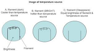 temperature measurement part 2 kullabs com applications optical pyrometers