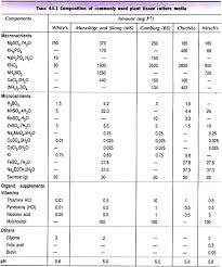 Plant Tissue Culture Media Types Constituents Preparation