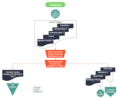 Invoice Process Flow Chart Template Most Popular Accounting Flow Chart Sample Invoice Process
