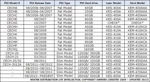 Ps3 Chart New Sony Ps3 Laser Lens Kes 450a Kes 450aaa Kem 450a