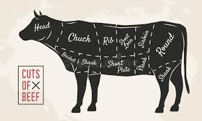 Cow Steak Chart Meat Cuts Beef Cuts Vintage Poster For Restaurant Or