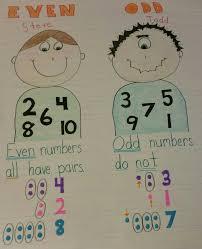 Todd Chart Even Steven Odd Todd Anchor Chart Fun Math Math Anchor