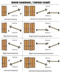 Commercial Door Handing Chart Interior Door Swing Chart Chattanoogaphoto Co
