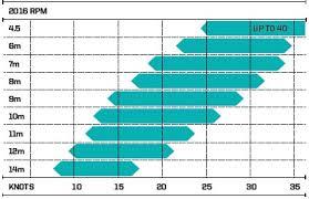 Slingshot Rpm Wind Range Chart Slingshot Rpm