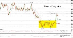 Technical Analysis Silver Retreats After Bullish Movement