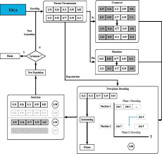 Tft Algorithm Chart A Two Phase Decoding Genetic Algorithm For Tft Lcd Array