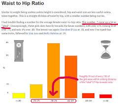 Hip To Waist Ratio Chart Female Porn Stars Waist To Hip Ratios Gay Neurological