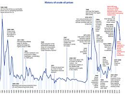 Middle East Oil Prices Chart Annotated History Of Oil Prices Since 1861 Business Insider