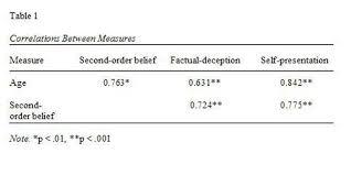 Example Of A Table In Apa Format Apa Citation Format Apa Format
