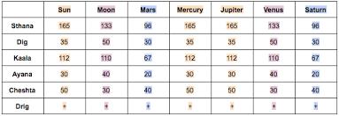 Shadbala Chart Shadbala And The Moon Asheville Vedic Astrology