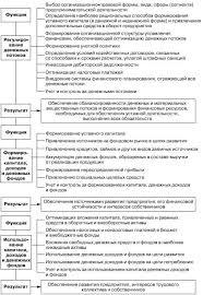 Вопрос Функции финансов организаций Вопрос 7 Принципы организации финансов предприятий