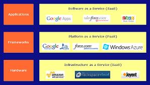 Iaas Vs Paas Top Cloud Computing Providers Jansipke Nl