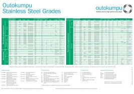 Steel Alloy Chart Stainless Steel And High Performance Alloy Wall Chart