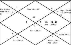 Answer One Question Using Horary Chart