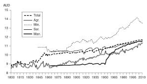 Framework Part 1 The Cambridge Economic History Of Australia
