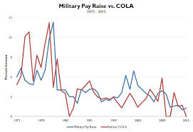 2009 Dod Pay Chart Moaa Retired Pay Vs Active Duty Pay Adjustments