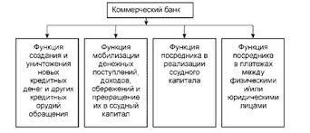 Коммерческий банк его сущность функции ресурсы операции и роль  Функции коммерческих банков