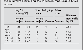Table 3 From The Usefulness Of Vistech And Fact Contrast