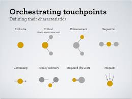 Mapping touchpoints via Adaptive Path | CX | Pinterest | Paths ...