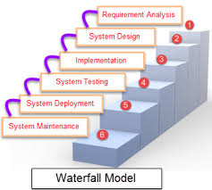 What Is Sdlc What Is Waterfall Model In Sdlc Advantages Disadvantages