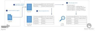 Collect Custom Logs In Azure Monitor Microsoft Docs