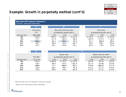 Jp Morgan Dcf And M A Analysis