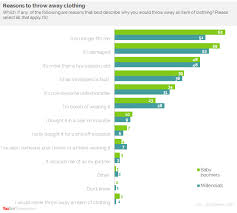 Yougov Fast Fashion A Third Of Chinese Nationals Have