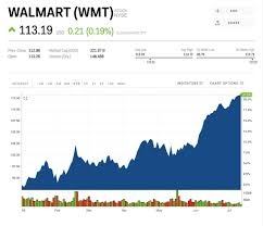Walmarts Record Setting Flipkart Acquisition Contained A