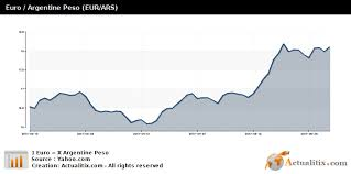 Euro Argentine Peso Eur Ars
