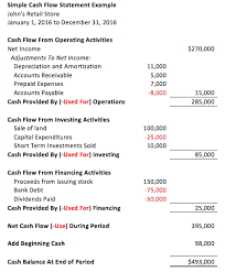 format of cash flow statements how to understand the basics of the cash flow statement company