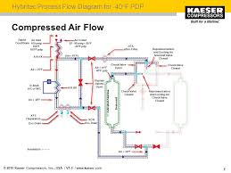 Compressed Air Flow Chart Hybritec Refrigerated Blower Purge Dryers Combination Dryer