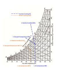 Psychrometric Charts For Sailboats Web Only Article