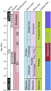 Stratigraphic Correlation Chart Between The Global