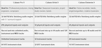 Cubase Version Comparison Chart Cubase Artist 9ee Dpac Channel Online Shopping Mall