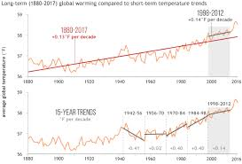 Average Global Temperature By Year Chart Did Global Warming Stop In 1998 Noaa Climate Gov