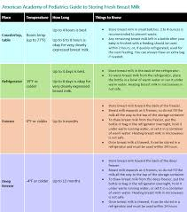 Breast Milk Feeding Chart Tips For Freezing Refrigerating Breast Milk