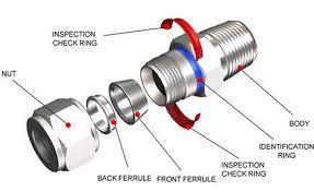Double Ferrule Compression Fittings Projectmaterials
