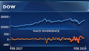 Dow Moving Average Chart Charts Suggest A Pullback Before Dow Smashes New Records