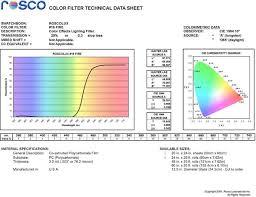 Wratten Filter Chart