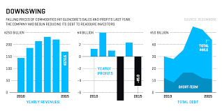 Glencore Digs Out Of The Abyss Fortune