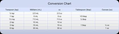 Medication Dosage Conversion Chart 12 Precise Conversion Chart For Medicine