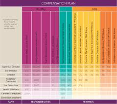 Compensation Plan Scentsy Scentsy Home Party Business