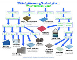 Do You Get Confused About Which Of Your Norwex Products Are