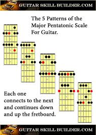 Printable Guitar Major Pentatonic Scale Chart In 2019