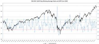 Vix Vxv Ratio Chart Revisiting The Vix Vxv Ratio Vix And More